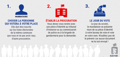 Comment voter par procuration